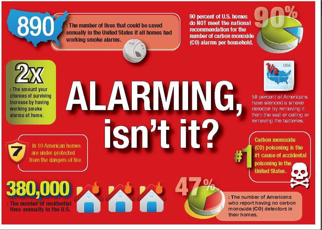 Helpful insurance tips for Fire prevention tips for home